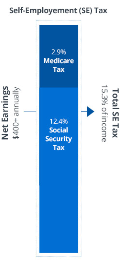 Vertical representation of tax percentage for Mobile device